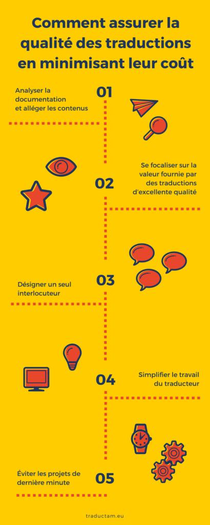 Infographie : comment assurer la qualité des traductions en minimisant les coûts