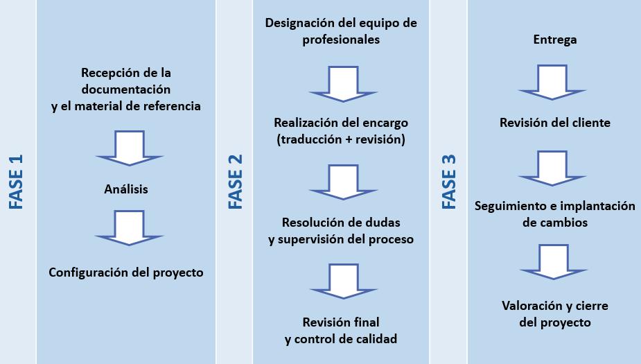 Traductam: nuestra metodología de traducción