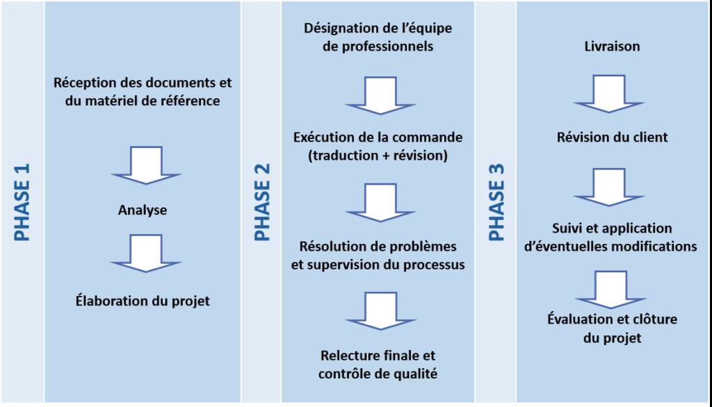 Traductam: méthodologie des services de traduction