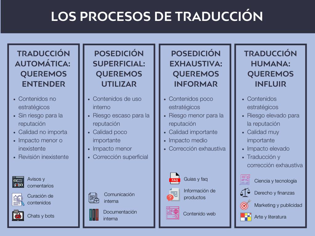 Traducción humana, posedición y traducción automática
