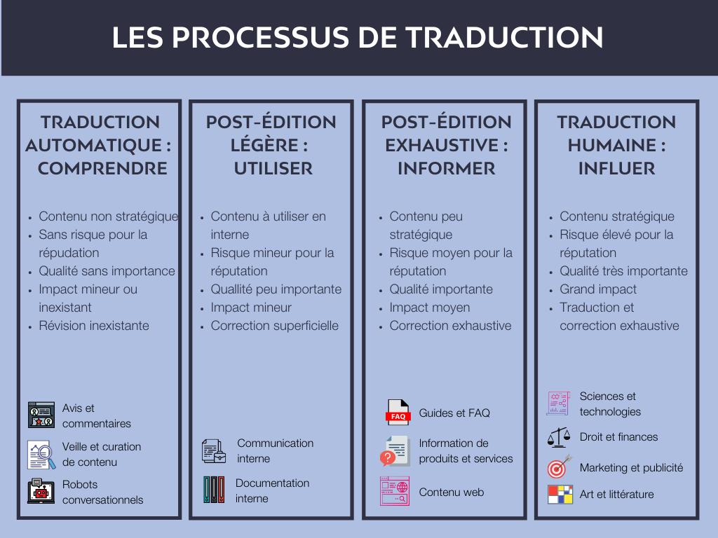 Traduction humaine, post-édition et traduction automatique